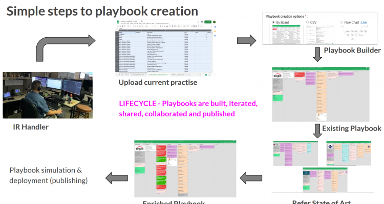 Incident Response Playbook Life cycle